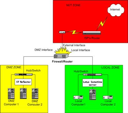 Model DMZ s ST Reflectorem a Lotus Sametime serverem