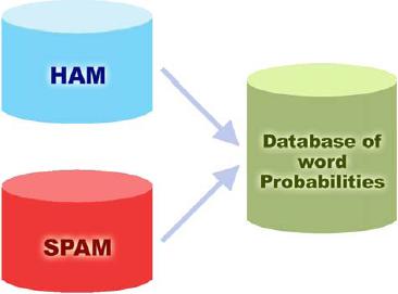 HAM diagram